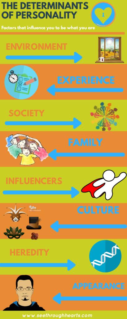 Determinants of personality infographics